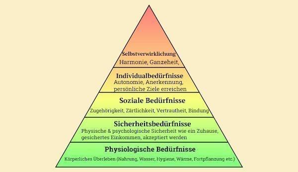 Die Pyramide der Bedürfnisse